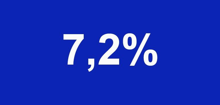 Rendement Trends Trend Invest gemiddeld 7,2%*