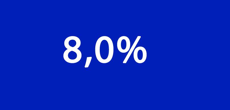 Rendementen van Trends gemiddeld 8,0%*