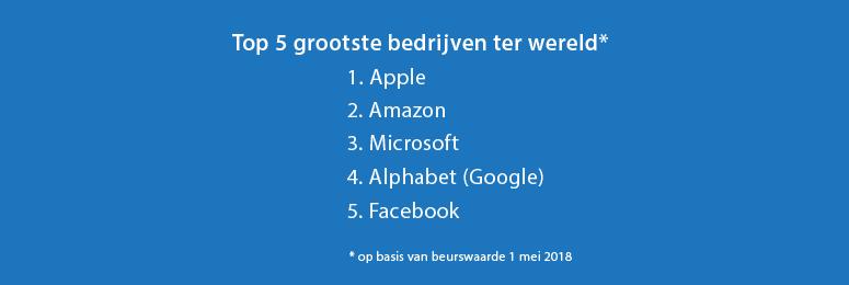 groei techondernemingen