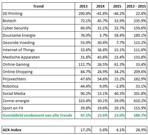 Rendementen van veel Trends van Trend Invest