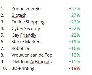 Overzicht rendementen Trends Trend Invest